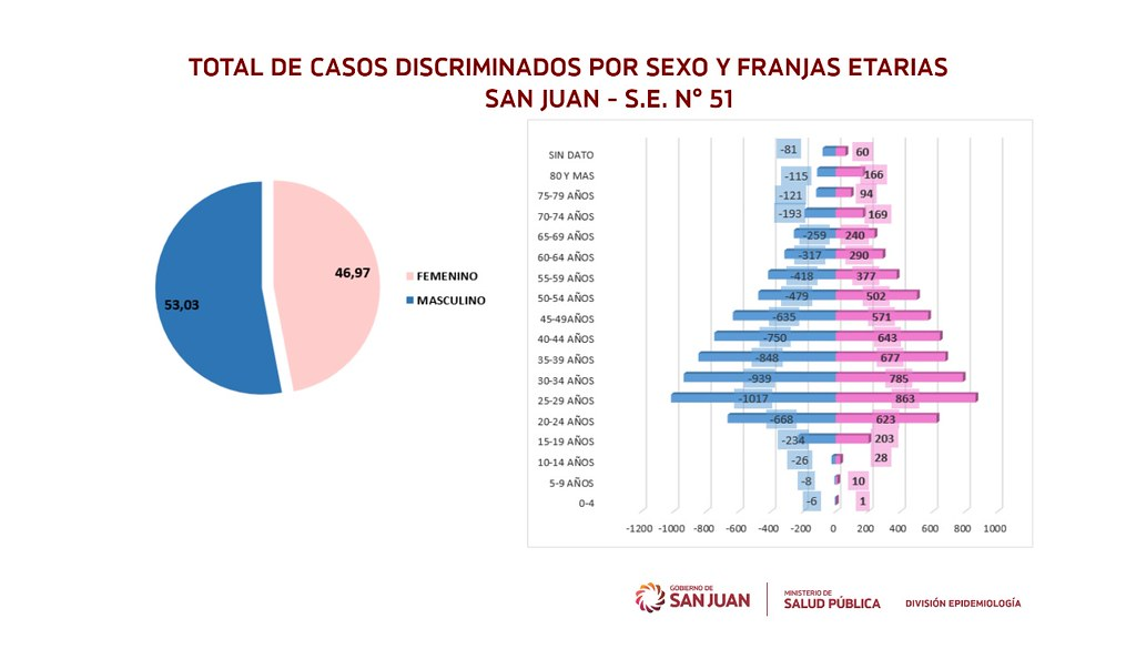 2020-12-18 SALUD: Datos Epidemiológicos
