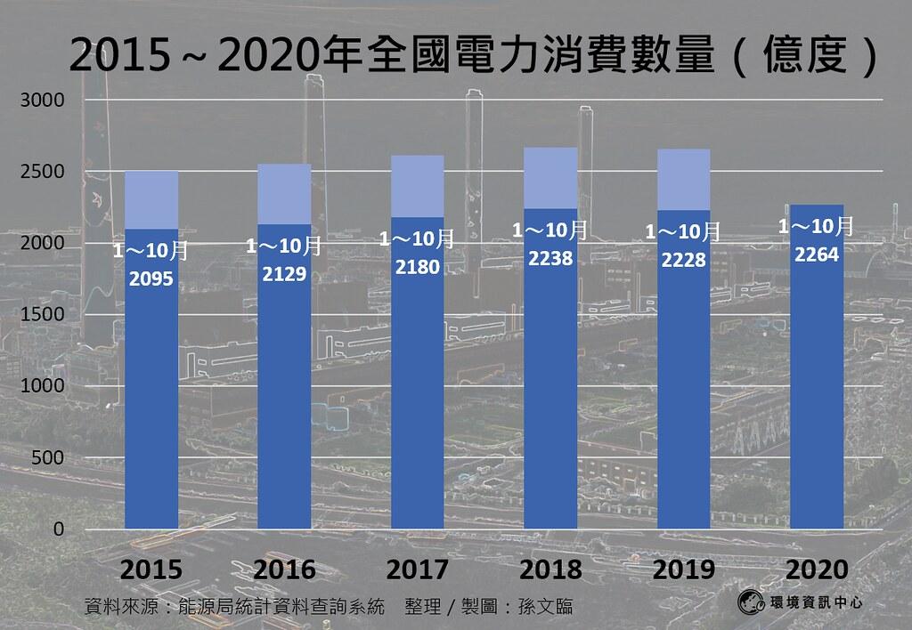 2015~2020全國電力消費數量(億度)。製表:孫文臨