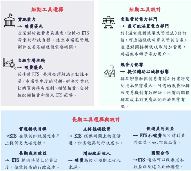 台灣碳定價之關鍵考量。資料照,環保署提供