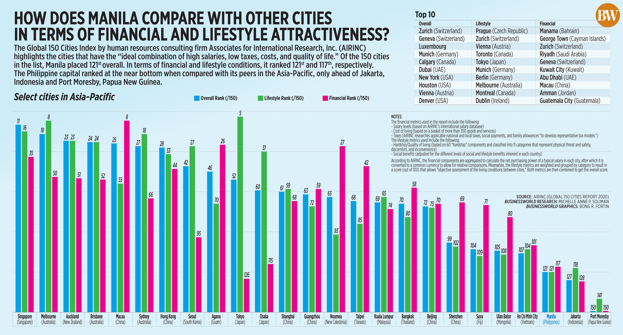 How does Manila compare with other cities in terms of financial and lifestyle attractiveness?