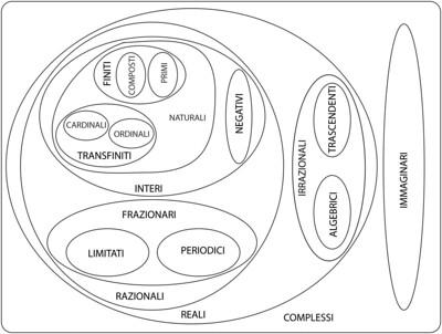 Una rappresentazione alternativa a quella dell'albero dei numeri è un diagramma in cui sono evidenziate le relazioni di inclusione e di disgiunzione tra le classi dei numeri.
