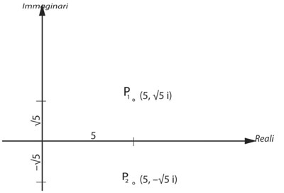 Rappresentazione nel piano complesso dei numeri 5+√5i, corrispondente al punto P1 di coordinate 5, √5i, e 5 –√5i, corrispondente al punto P2, di coordinate 5, –√5i. Entrambi i punti giacciono al di fuori della retta dei numeri reali.