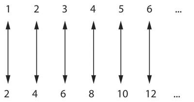 È possibile mettere in corrispondenza biunivoca l'insieme dei numeri naturali e l'insieme dei numeri naturali pari. I due insiemi sono equivalenti.