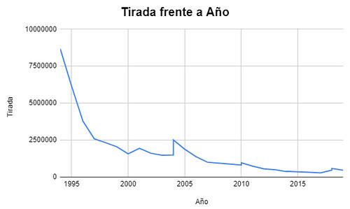 Histórico de tirada de monedas de plata de España