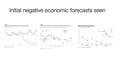 Initial negative economic forecasts | by renaissancechambara