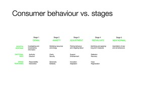 Consumer behaviour vs. stages | by renaissancechambara