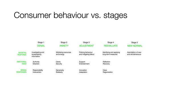 Consumer behaviour vs. stages