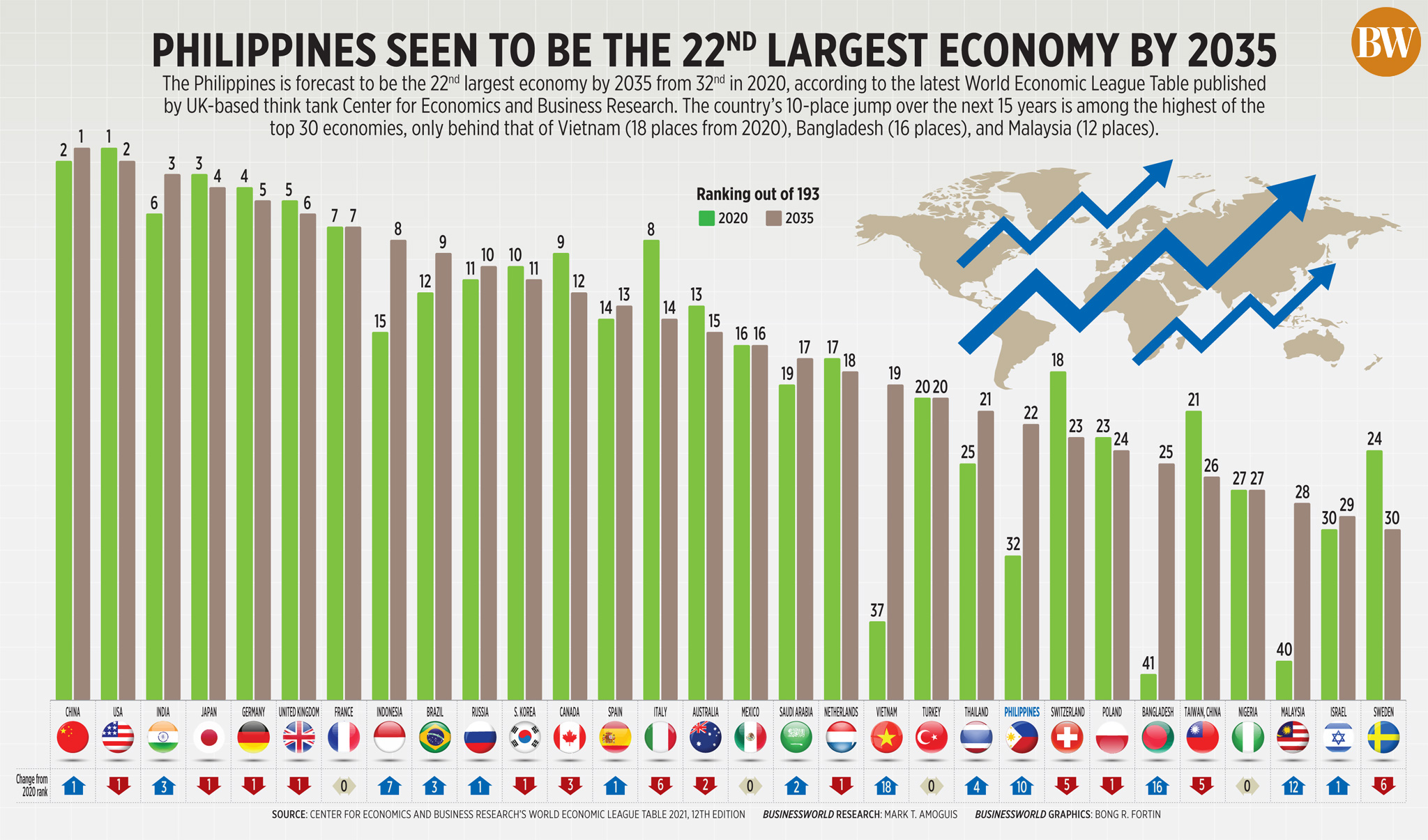 Philippines seen to be the 22<sup>nd</sup> largest economy by 2035