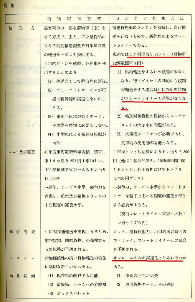 東北新幹線の貨物新幹線案 (6)