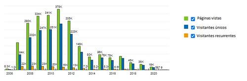 Estadísticas del blog internanual