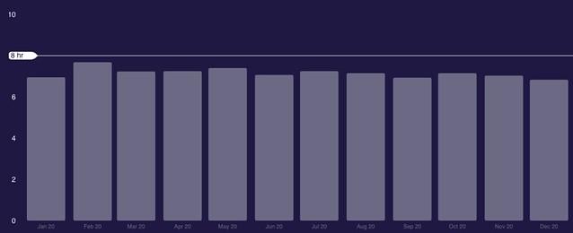 Sleep 2020