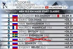 Zajímavý závěr závodu mužů na 15 km klasicky v seriálu Tour de Ski