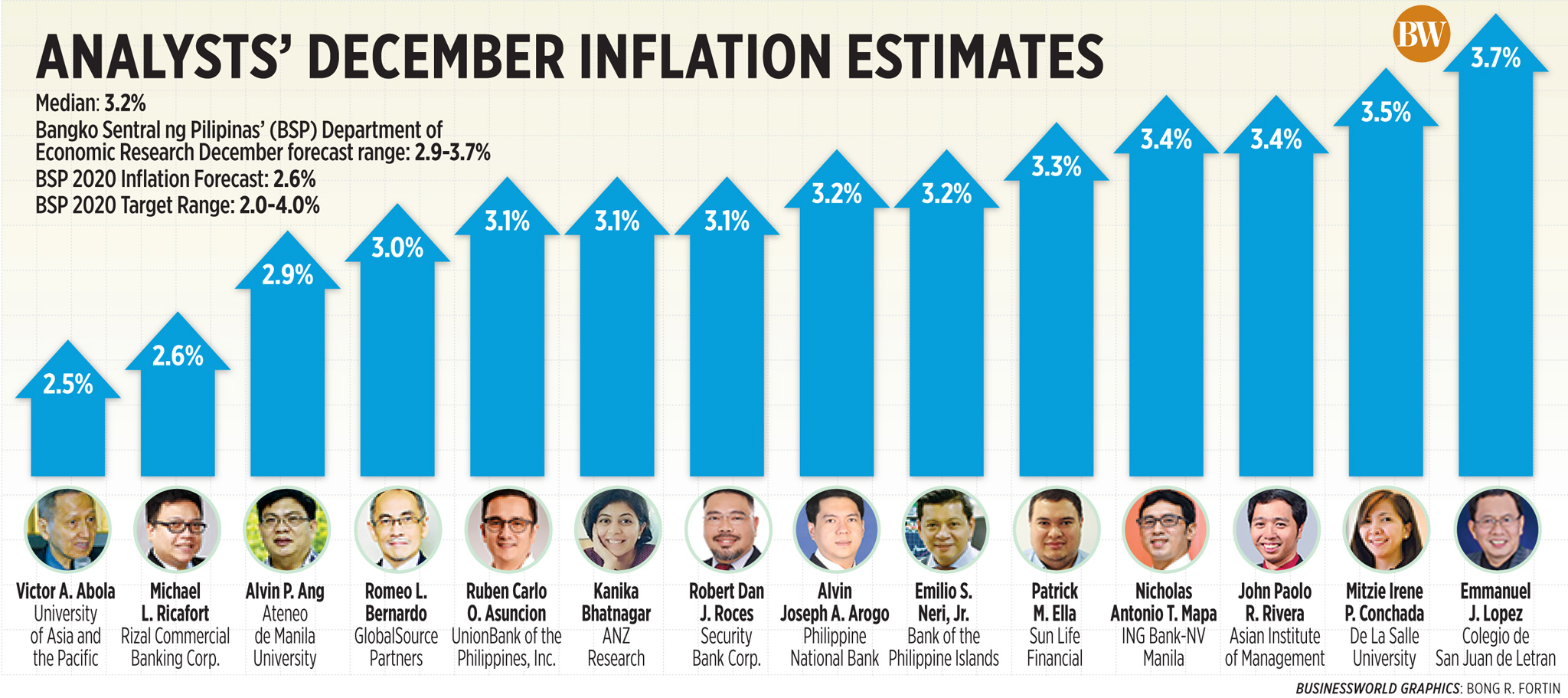 Analysts' December inflation estimates (2020)