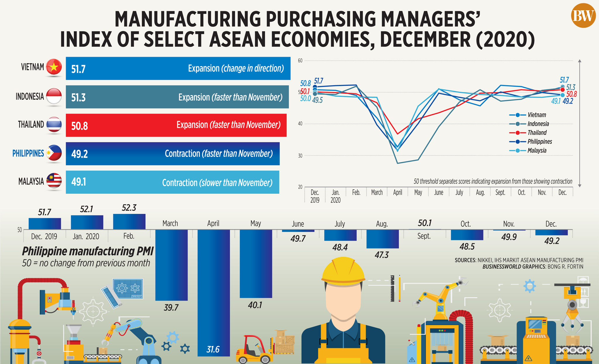 Manufacturing purchasing managers' index of select ASEAN economies, December (2020)