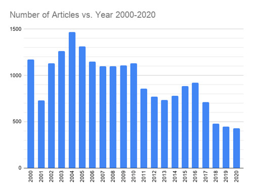 Number of Articles vs. Year 2000-2020 | by yto