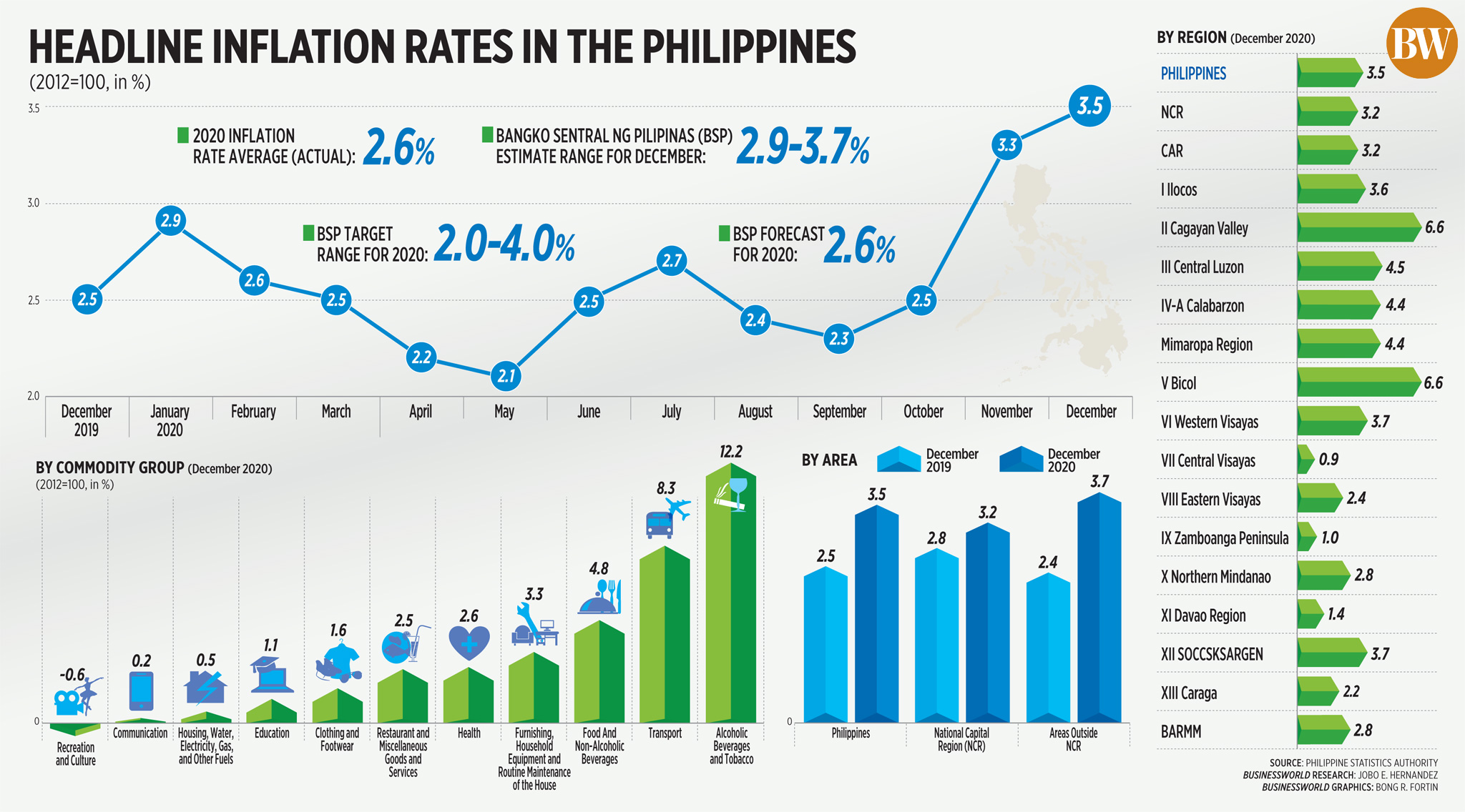 Headline inflation rates in the Philippines (December 2021)