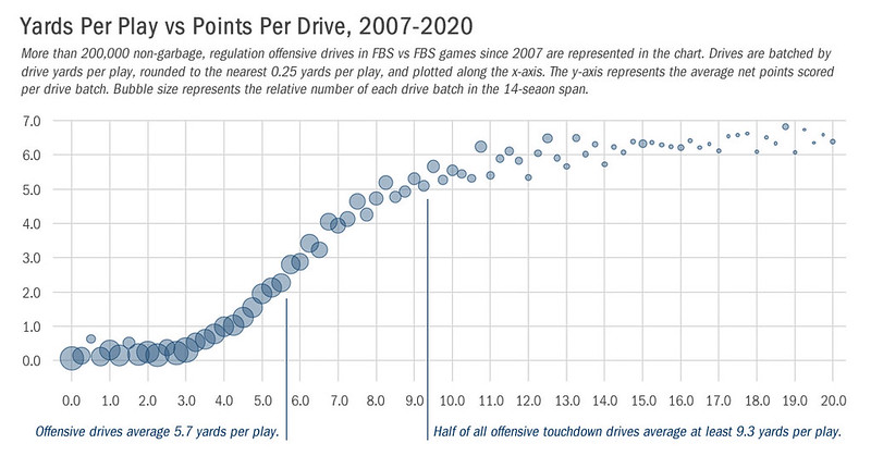 yards per play vs points per drive annotated