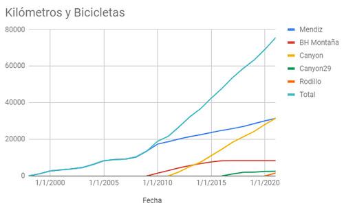 Estadísticas ciclistas 2020