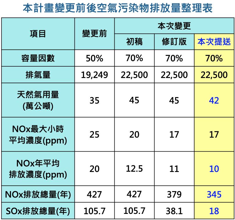 國光電廠變更前後空氣污染物排放量整理表。圖表來源:會議資料
