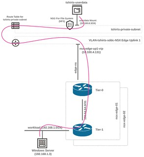 OCVS - OCI Communication Path