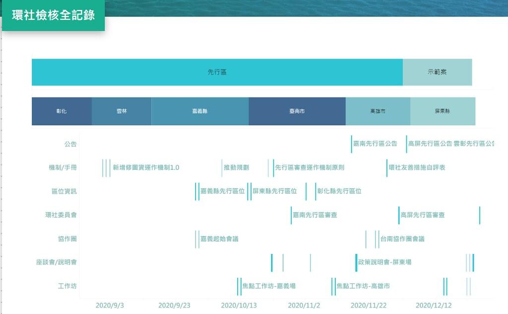 漁電共生環社檢核網站