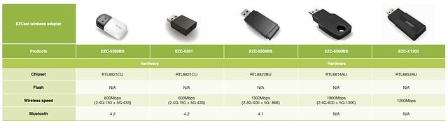 ezcast ezc-5200 ic