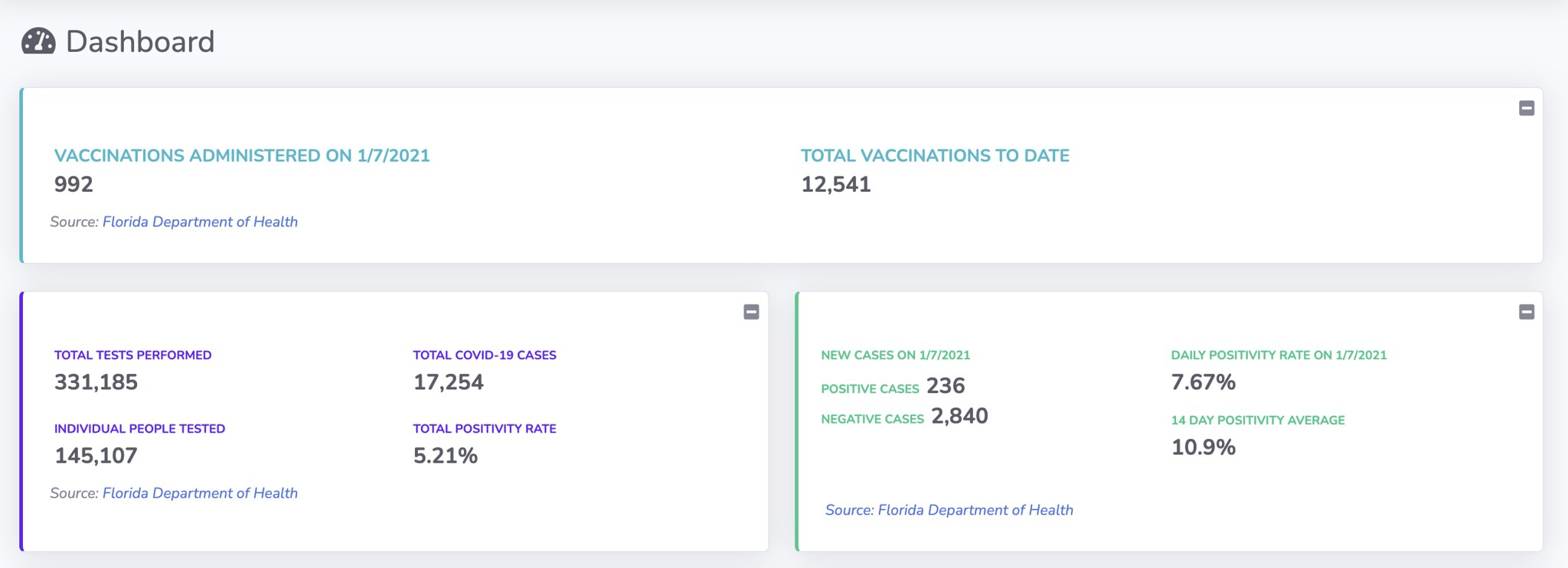 vaccination dashboard