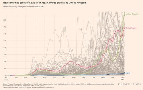 10万人あたり感染者数(7日平均)の比較