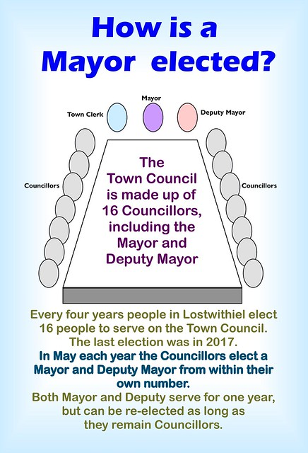 Election of Lostwithiel Mayors