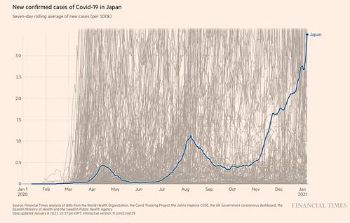 日本の10万人あたり感染者数(7日平均)