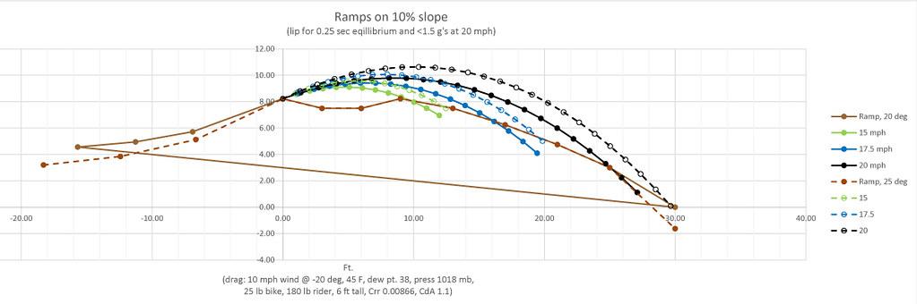 trail science jump trajectories