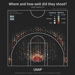 Range Map - UAAP Season 81
