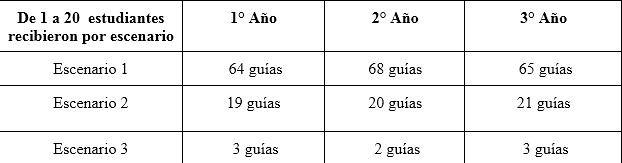 2021-01-10EDUCACION: ACOMPAÑAR -PRASIR brindará fortalecimiento educativo a 1235 estudiantes de 6º grado