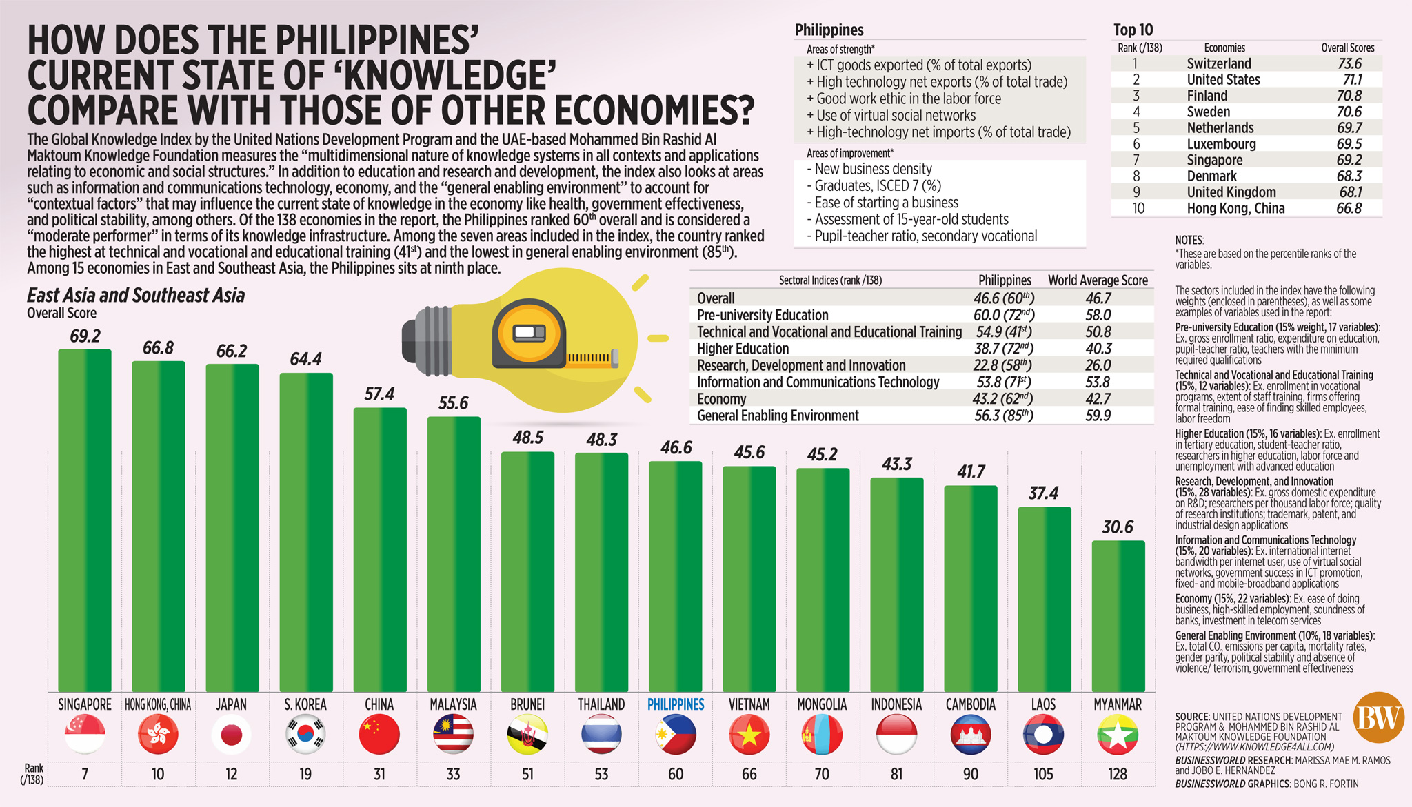 How does the Philippines' current state of 'knowledge' compare with those of other economies?