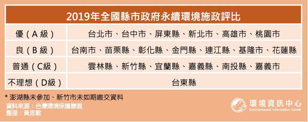 2019年全國縣市政府永續環境施政分級評比。整理:黃思敏