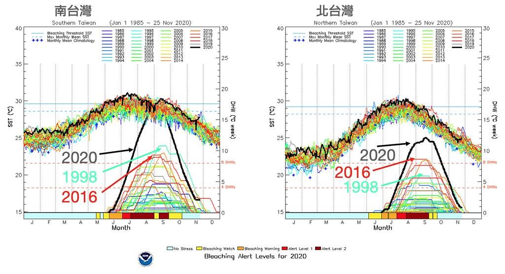 台灣南、北海域珊瑚於2020年(黑線)、2016年(紅線)及1998年(綠線)所承受的熱壓力曲線圖。圖表來源:郭兆揚簡報資料