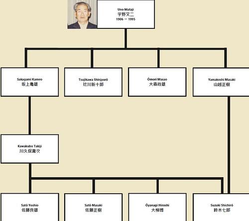 Genealogía de la escuela en Kyôto