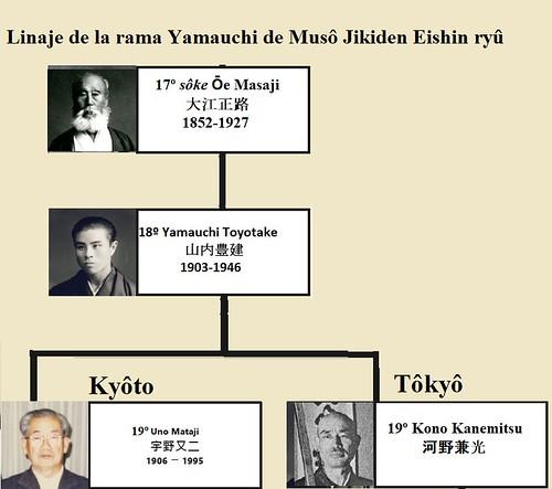 Las dos líneas de la rama Yamauchi