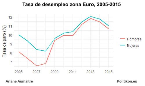 desempleo_zona_euro