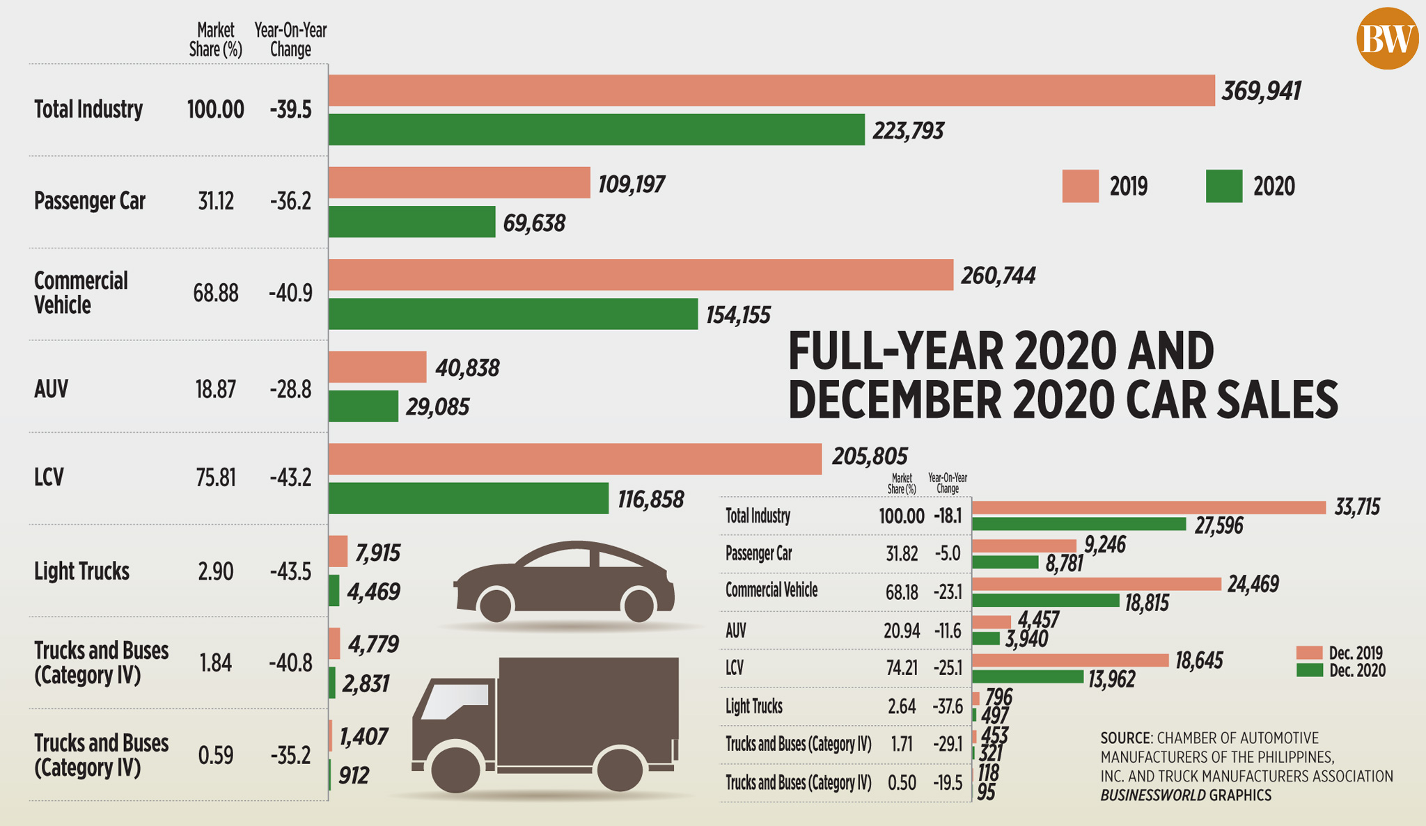 Full-year 2020 and December 2020 car sales