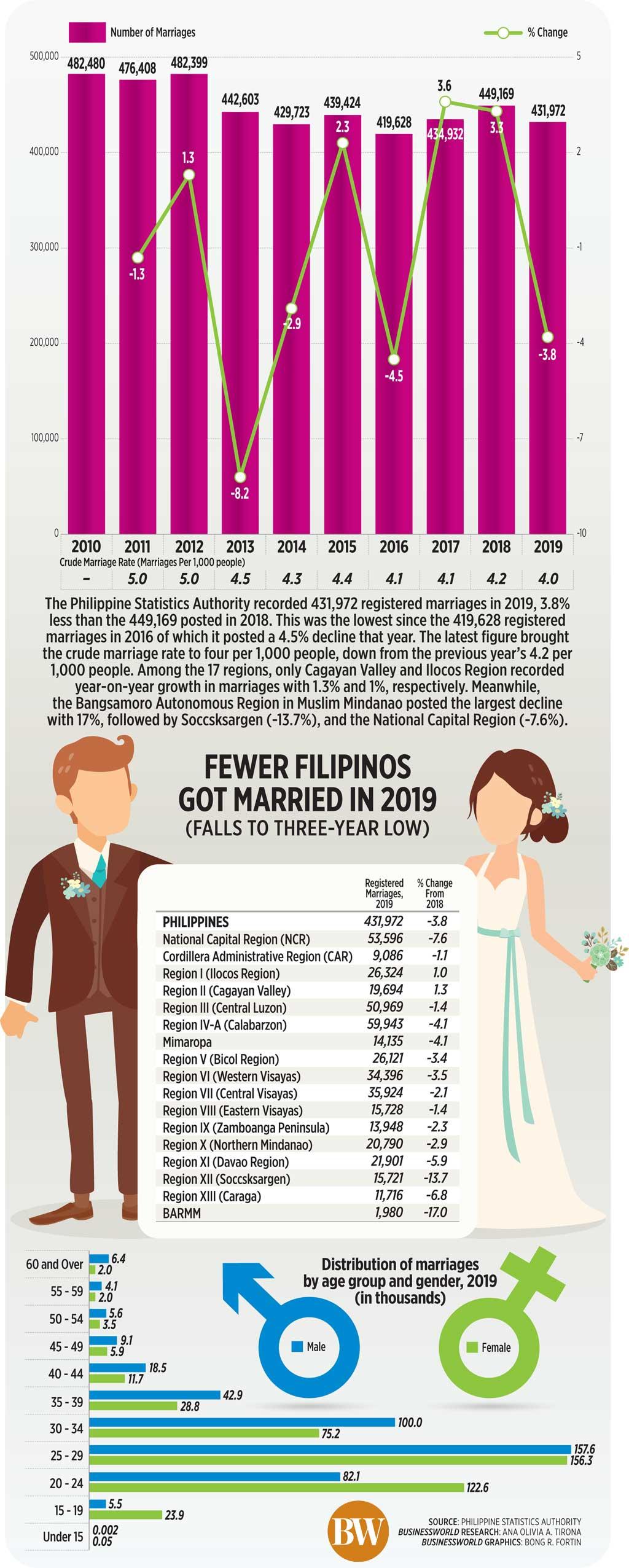 Fewer Filipinos got married in 2019