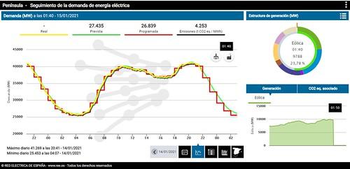 Mercado energético español