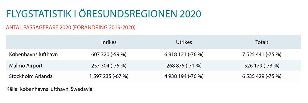 Både Arlanda och Köpenhamns flygplats tappade 75 procent av passagerarna under 2020
