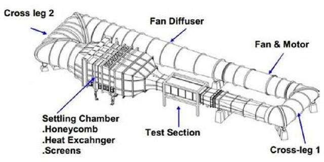Wind-tunnel-components-arrangement-Aerolab-2010