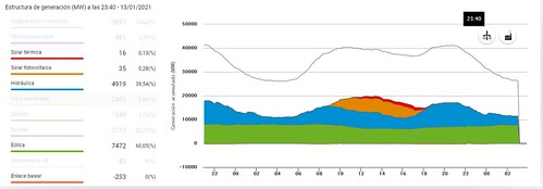 Producción de Energía Renovable en España en Enero del 2021