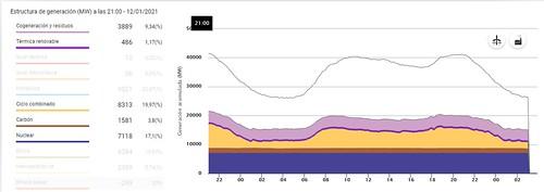 Producción de fuentes de energía no renovables en España en Enero del 2021