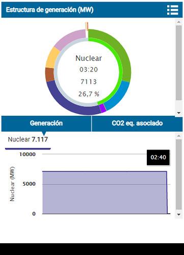 Producción de energía nuclear en España en Enero del 2021