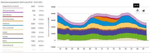Mezcla de producción energía total en España en Enero del 2021