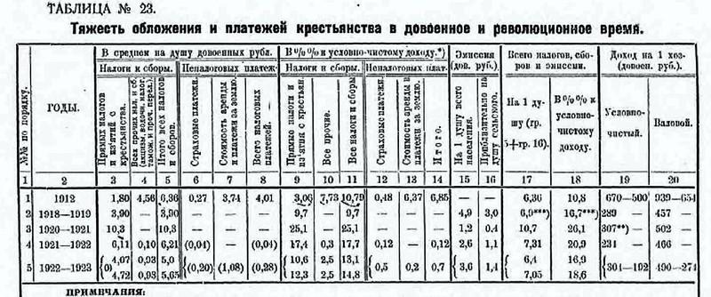 Nalogobl_krestyan