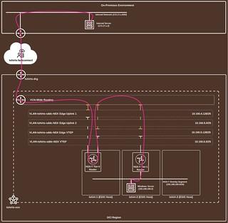 OCVS - FastConnect Traffic Flow